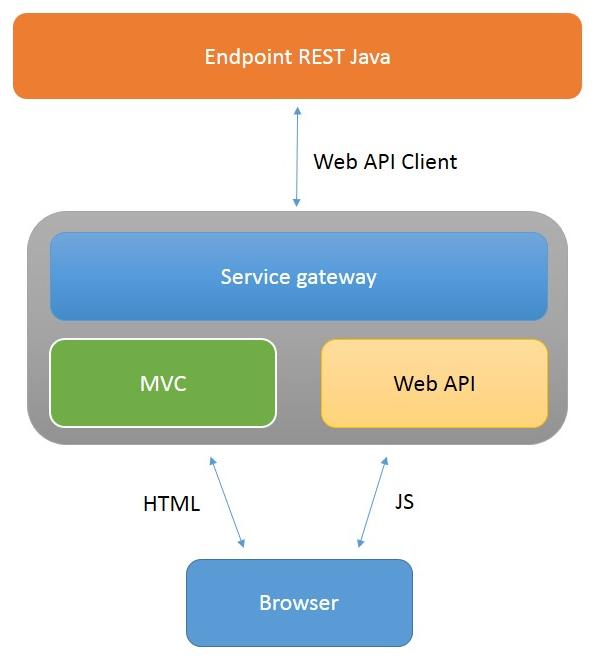 Webapi Chart on Controller Pattern Mvc Uml Diagram